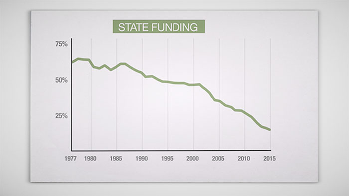 National statistics about the decrease in state aid for higher education.