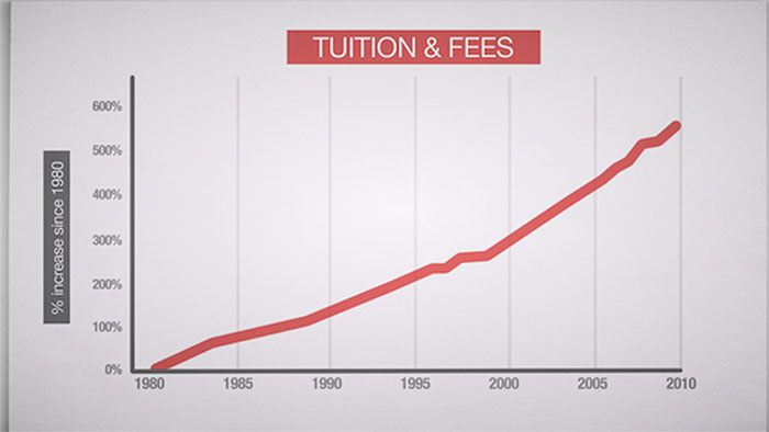 National statistics about increasing tuition and feess